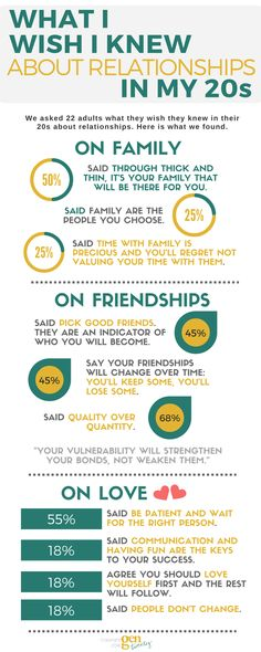 We asked 22 adults what they would tell their 20-something selves about friends, family, and love. These results may surprise you.