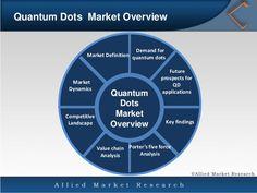 Quantum Dot (QD) Market: https://goo.gl/KnpKl1