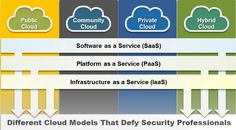 "Article about ""Different Cloud Models That Defy Security Professionals"". See more at: http://www.esds.co.in/blog/different-cloud-models-that-defy-security-professionals/"