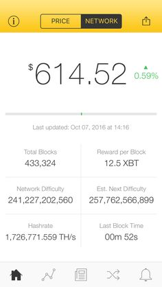 The latest Bitcoin Price Index is 614.52 USD http://www.coindesk.com/price/ via @CoinDesk App