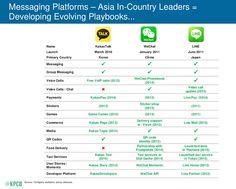 Messaging apps revenue