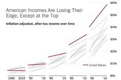 The American middle class, once the world's richest, <strong>no longer is</strong>.