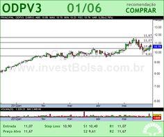 ODONTOPREV - ODPV3 - 01/06/2012 #ODPV3 #analises #bovespa