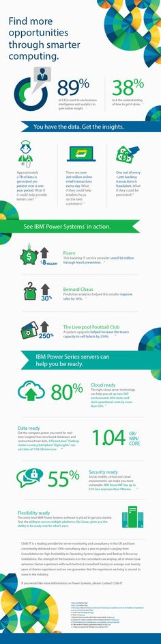 An infographic on how you can utilise Big Data and Smart Computing in your business