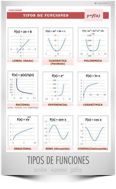 Math Vocabulary, Maths Algebra, Life Hacks For School, School Study Tips, Math Formula Chart, Math Quotes, Teacher Quotes, Quotes Quotes, Fun Math Worksheets