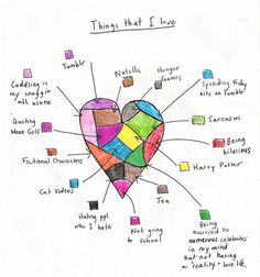 Things I love......great idea for a scrapbook page