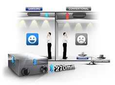 Système de ventilation Samsung ERV / ERV PLUS