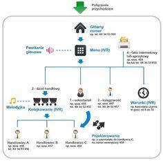 Wirtualna centrala HaloNet - schemat działania. Szczegóły: http://www.halonet.pl/wirtualna-centrala/