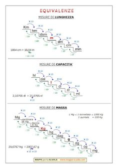 MAPPE per la SCUOLA: MATEMATICA Homeschool, Math Equations, Home, Psicologia, Culture, Learning, Homeschooling