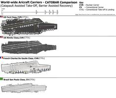 Different classes of the World's Aircraft Carriers.