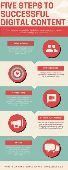 Ready to create your own successful content marketing plan? Check out these five steps in this infographic. Facebook Marketing, Online Marketing, Social Media Marketing, Content Marketing Strategy, Marketing Plan, Marketing Calendar, Influencer Marketing, Pinterest Marketing, Infographic