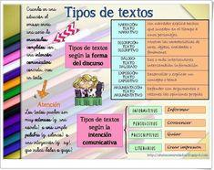 Tipos de textos (Alumnosenredados.blogspot.com)