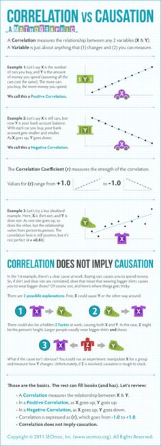 The sweetest mistake made by every analyst: Jumping to action on correlation! :)