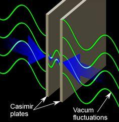 Casimir Effect, Quantum Mechanics, Einstein, Garages, Mistress, Spiral, Google Search, Garage, Car Garage