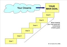 Goal Setting Is Hugely Important If You Want To Achieve Anything In How