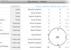 Who's your team's best blogger? Blogging analytics will let you know.