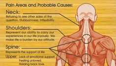 20 Sources of Pain In The Body Are Each Directly Tied To Specific Emotional States