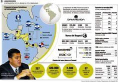 Expansión de la Banca Colombiana