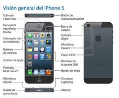 Manual de usuario del iPhone 5 y iOS 6