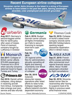 Adria Airways, European Airlines, Civil Aviation, Budgeting, The Past, Germany, Budget Organization, Deutsch