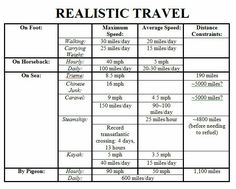 Realistic travel - very useful for writers!!