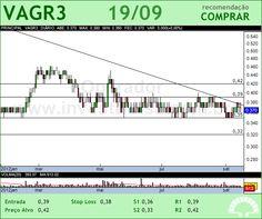 V-AGRO - VAGR3 - 19/09/2012 #VAGR3 #analises #bovespa