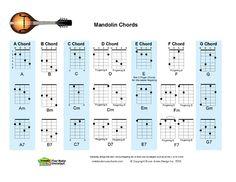 mandolin tuning | Mandolin fingering charts for each position of the seven chords, Major ...