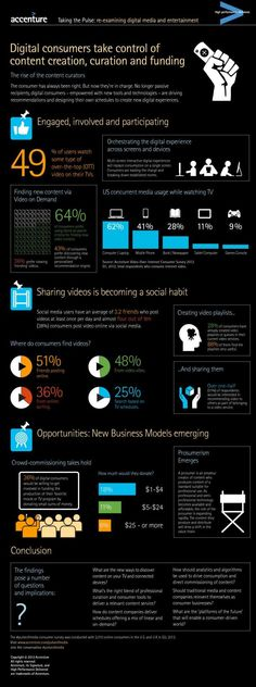 Taking The Pulse: Re-Examining Digital Media And Entertainment [INFOGRAPHIC]