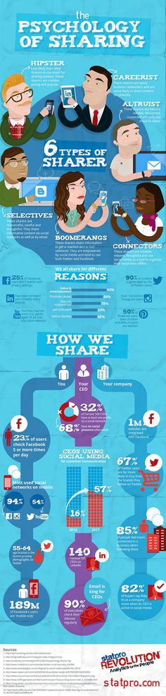 The Psychology of #Social #Sharing - #infographic