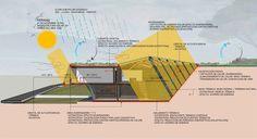 Guarello Arquitectos, segundo lugar en concurso del nuevo Centro Subantártico Cabo de Hornos,Bioclimático: corte/sección verano. Image Cortesía de Guarello Arquitectos