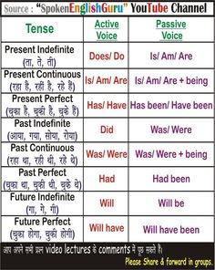 All English Charts - Spoken English Guru Tense Chart, Active Passive Voice Charts