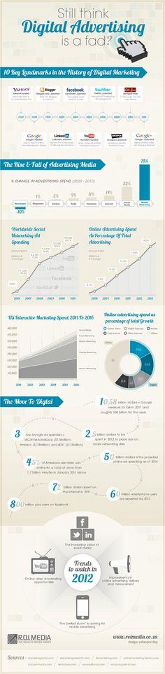 ¿Sigue pensando que la publicidad digital es flor de un día? Entonces, quizás debería echar un vistazo a esta infografía