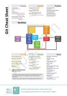 GIT cheetsheet and workflow much better resolution in GIT cheatsheet and workflow Basic Computer Programming, Learn Computer Coding, Data Science, Computer Science, Software Development, Software Software, Coding Software, Job Interview Preparation, Web Design