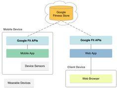 GoogleFit API — стартуем и видим результат / Блог компании DataArt / Хабрахабр