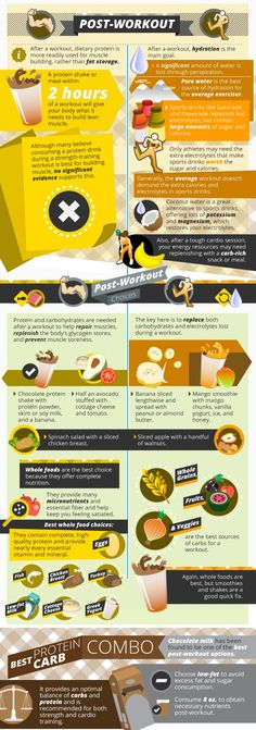 Great infographic explaining the best meals and snacks to eat after your workout! #nutrition #postworkout #gains