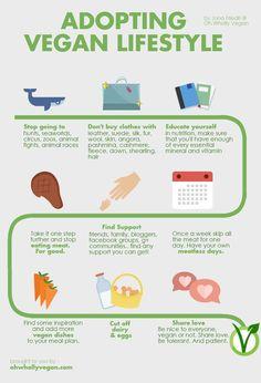 Step-by-step guide to adopt a vegan lifestyle! Go vegan, go green!