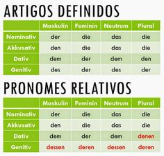 Quero aprender alemão - Deutsch als Fremdsprache: Der, die, das ou DASS? Eis a questão
