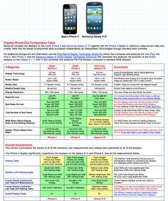 Comparativa de pantallas de SmarthPhones