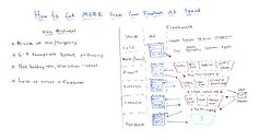 How to Build a Facebook Funnel That Converts  Whiteboard Friday