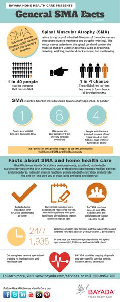 Spinal Muscular Atrophy (SMA) is a motor neuron disease, affecting the voluntary muscles? Check out this infographic for more SMA facts! Spinal Muscular Atrophy, Motor Neuron, Muscle Atrophy, Pediatric Physical Therapy, Neurone, Muscular Dystrophies, Rare Disease, Home Health Care, Neuroscience