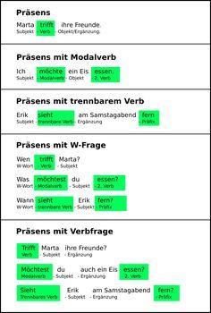 Bild-Verb-im-Praesens alemão - Street German Grammar, German Words, German Language Learning, English Language Arts, Educational Websites For Kids, Deutsch Language, Learn German, Reading Passages, Teaching