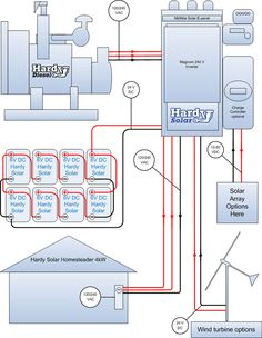 Off grid energy genverter system is designed to sustain an off grid ...