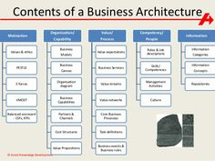 74 best business it design images on pinterest project management image result for business architecture capability maps example wajeb Choice Image