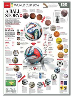 World Cup Soccer Ball History Soccer World, World Football, World Cup 2014, Fifa World Cup, Messi Gif, Football Predictions, Sports Marketing, Football Art, Newspaper Design