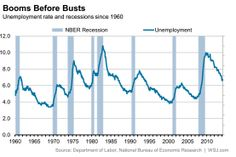 Recessions and unemployment.
