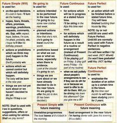 English Exercises Future Tenses Pdf