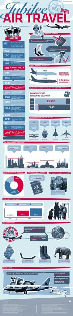 jubilee Air Travel
