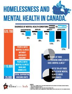 The Mental Health Commission of Canada (MHCC) estimates that between 25 to 50% of those experiencing #homelessness in #Canada have a #mentalillness. Out of those with severe mental illness, up to 70% also have difficulty with substance abuse.