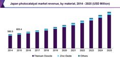Photocatalyst Market Is Expected To Reach USD 4.58 Billion Owing To The Rising Penetration Of Photocatalyst In Air And Water Purification…