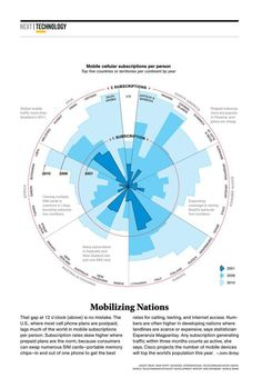 Data Visualization : The stylish radial chart